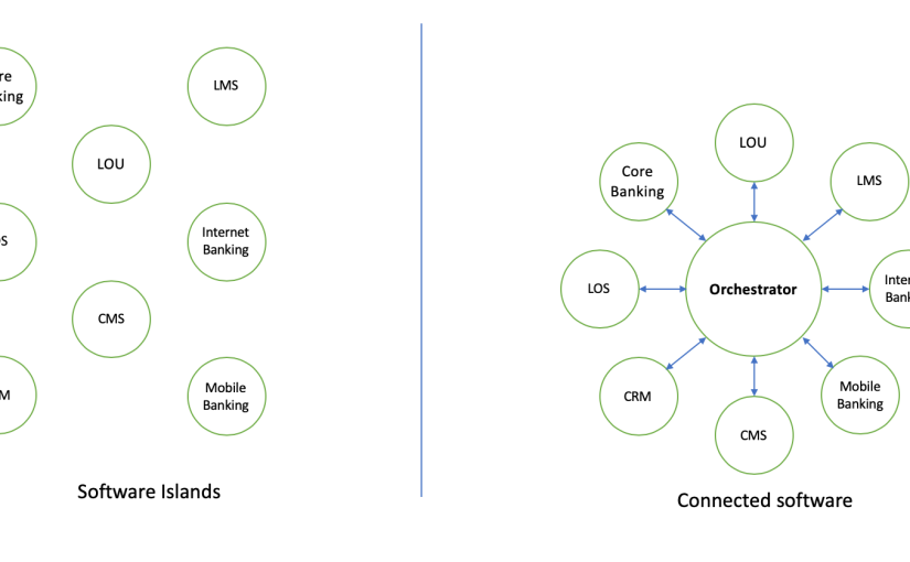 From software islands to connectedsystems